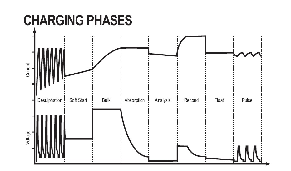 chart of 8 phases